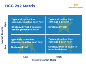 BCG 2x2 business framework