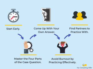 Ace Your Case by practicing with case study interview examples