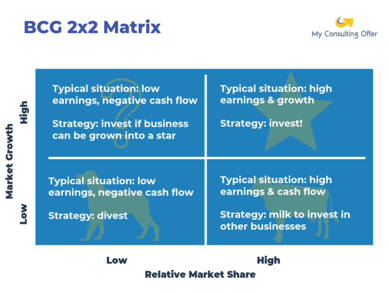 The BCG 2x2 matrix