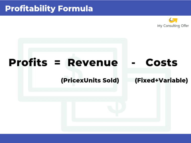 The profitability equation. Profits = revenue - costs.