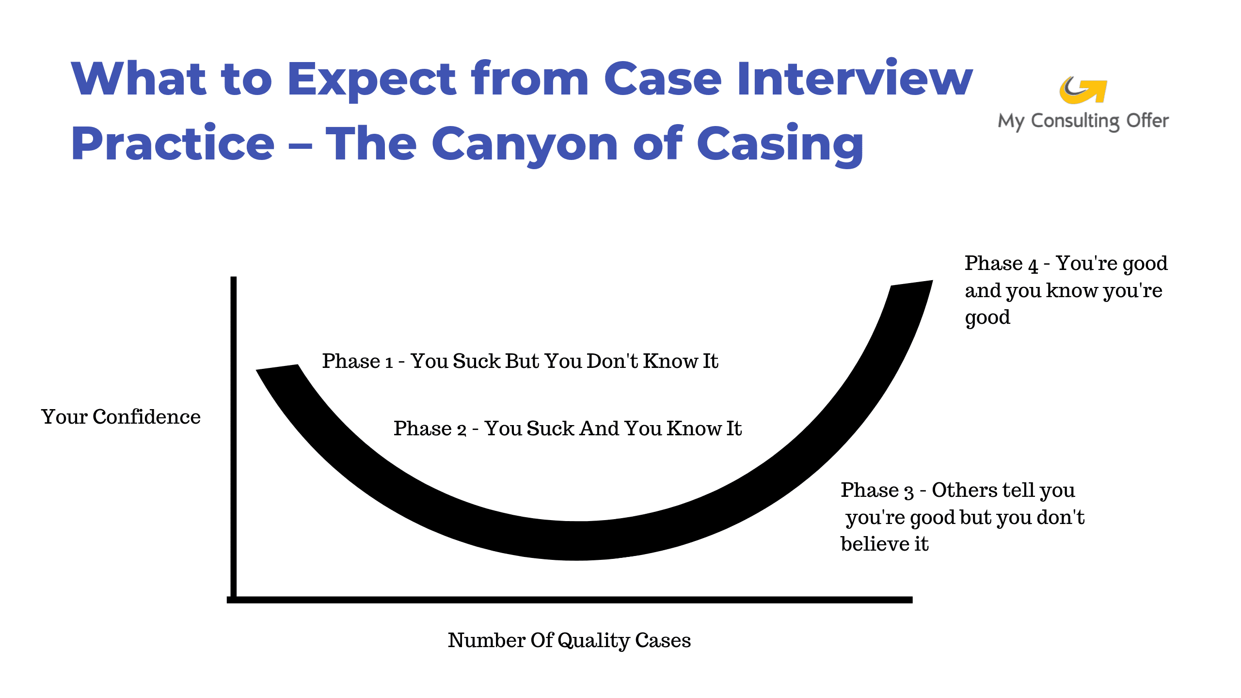 consulting case interview canyon