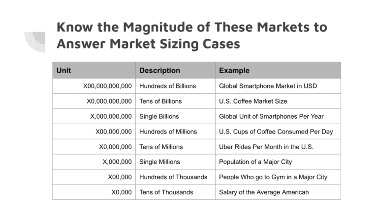 Market sizing question pdf