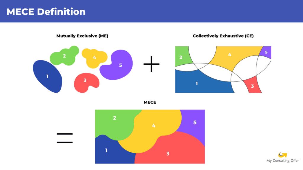MECE definition