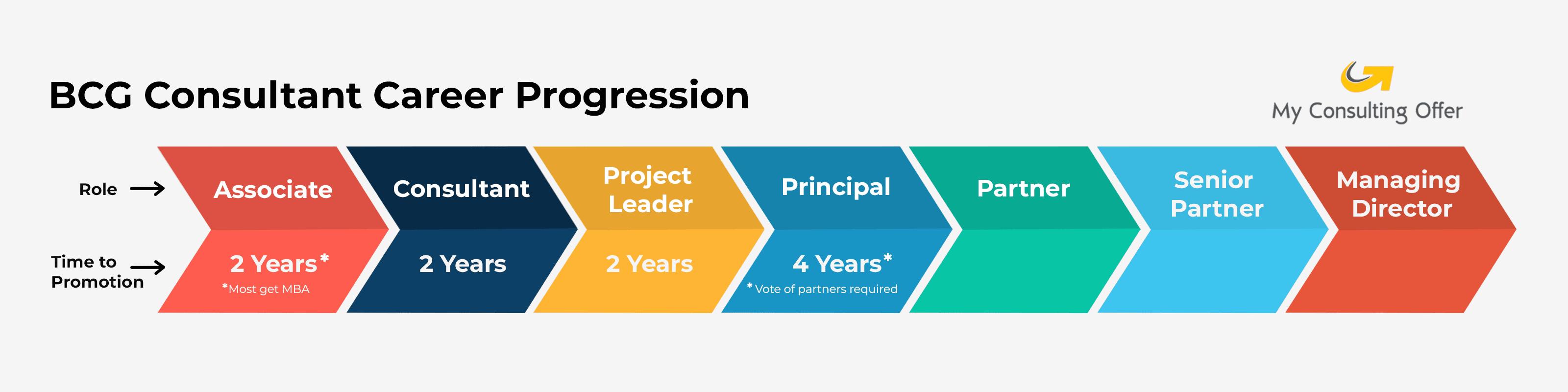 BCG-Consultant-Career-Progression
