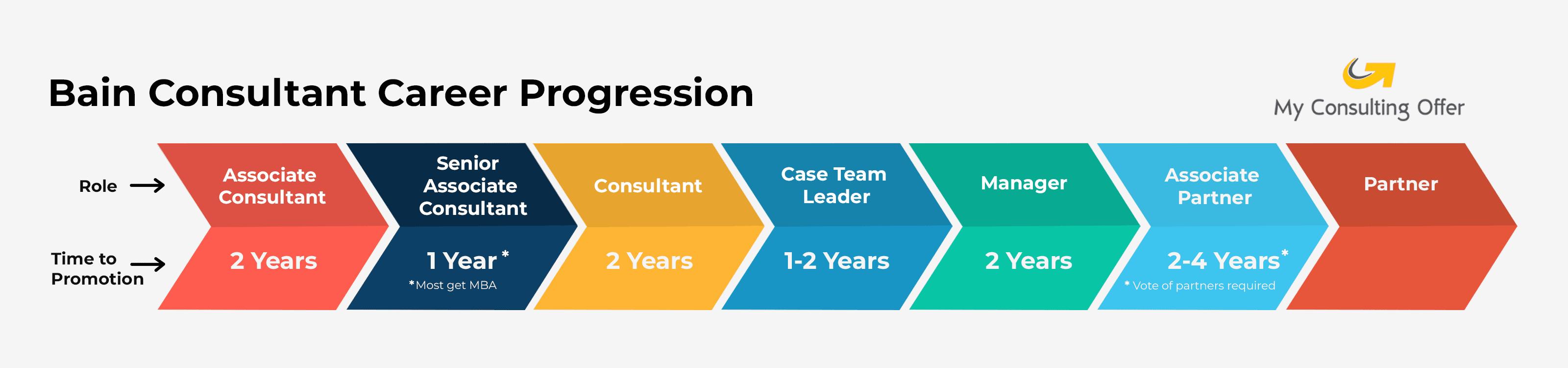 Bain-Consultant-Career-Progression