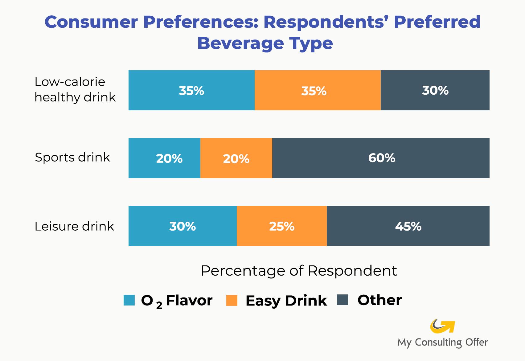 Consumer Preferences: Respondents' Preferred Beverage type