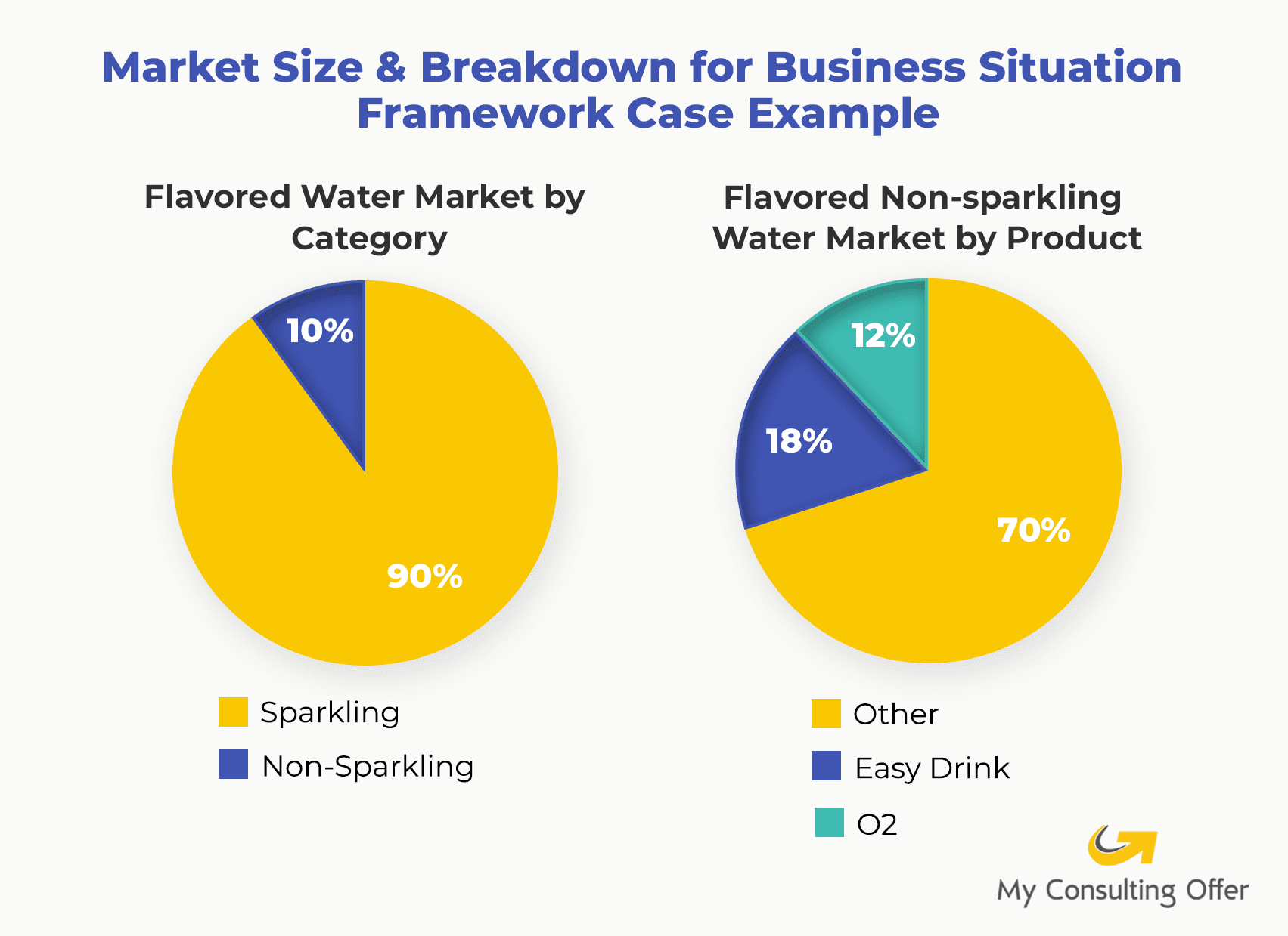 Market Size & Breakdown for Business Situation Framework Case Example