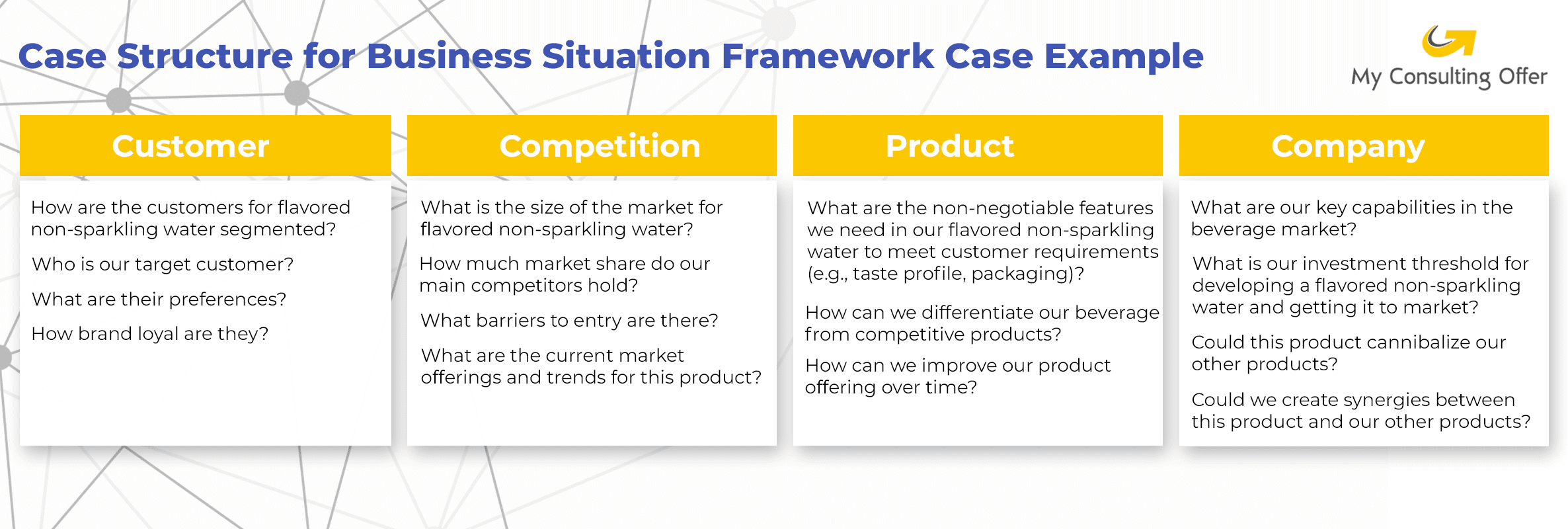 Case Structure for Business Situation Framework Case Example