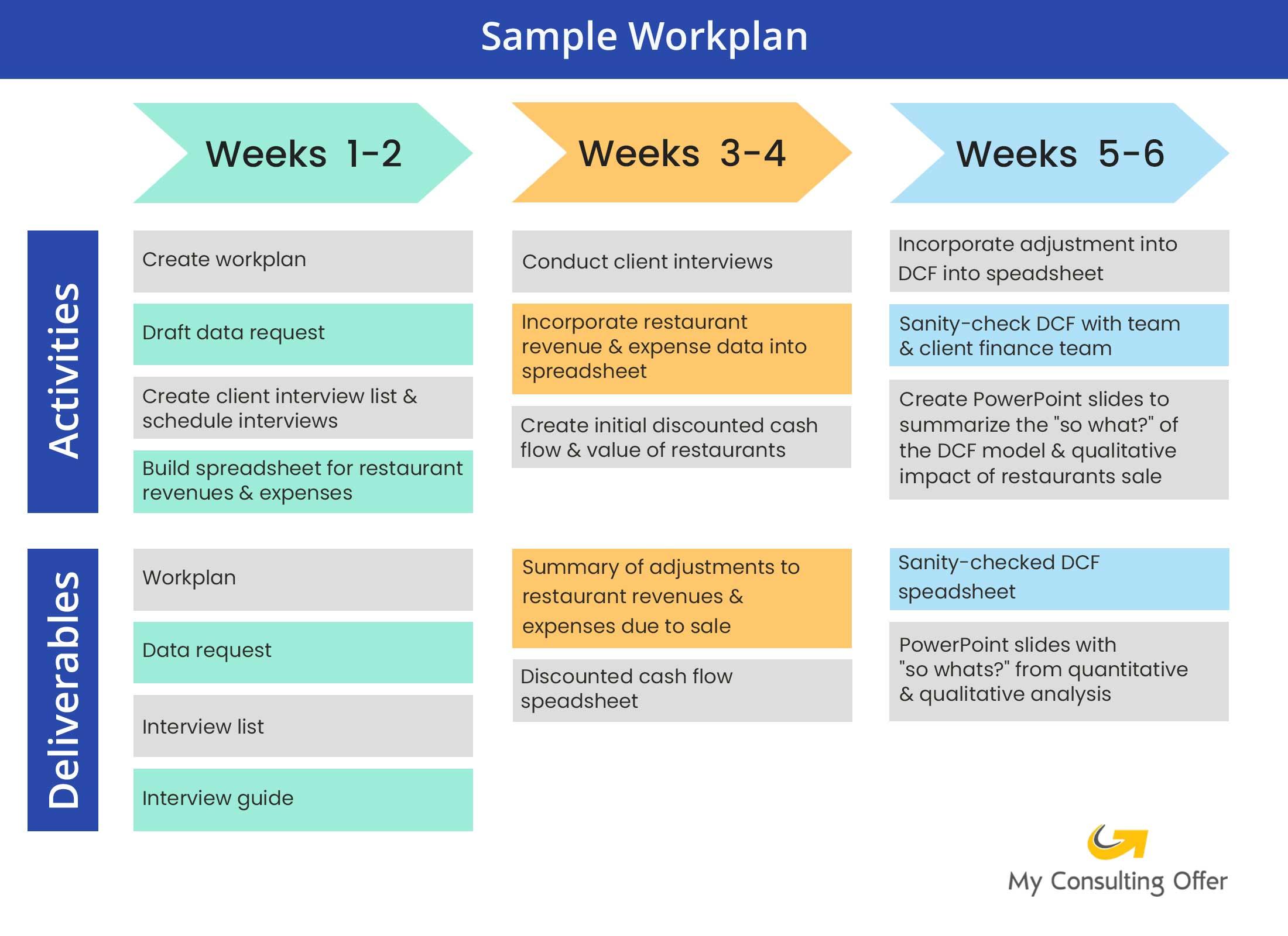 Consulting Internship - sample workplan