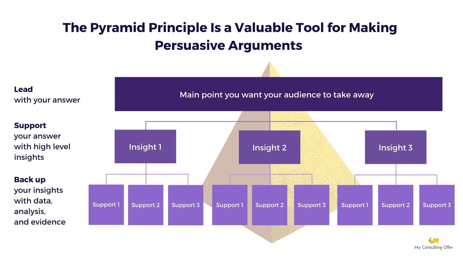Pyramid Principle Examples