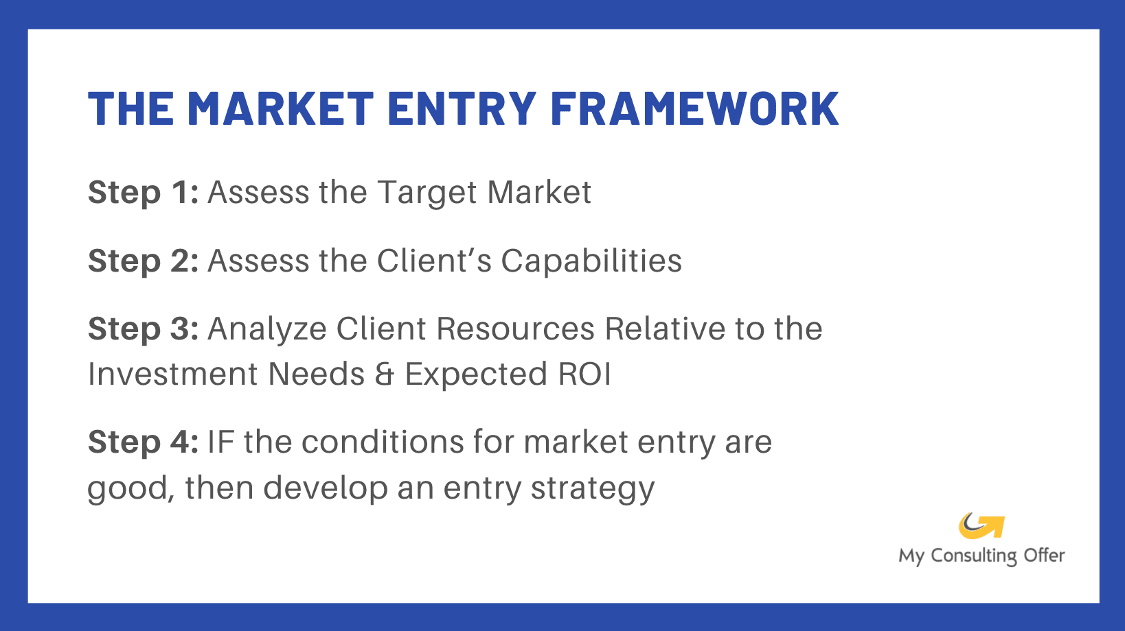 Market Entry Case Framework. This infographic shows the 4 steps in the
